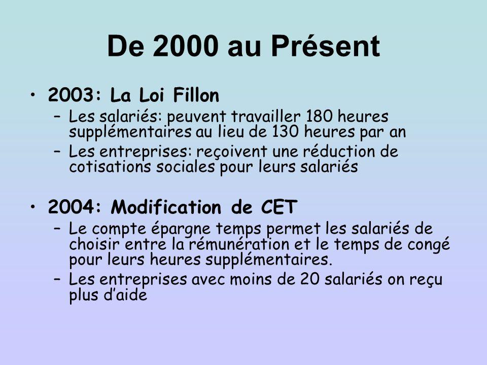 De 2000 au Présent 2003: La Loi Fillon 2004: Modification de CET