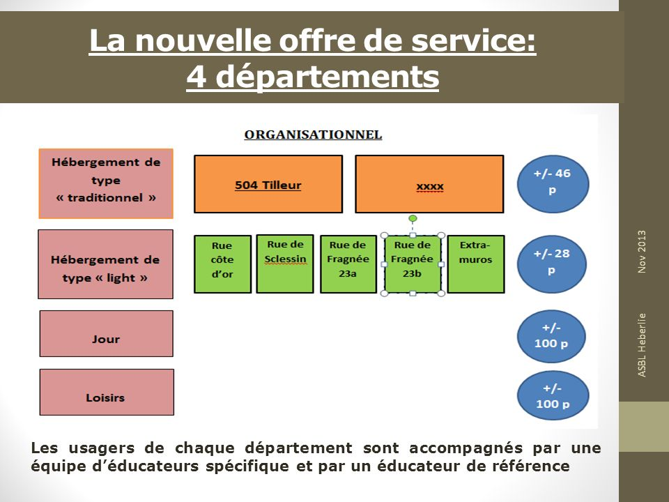 La nouvelle offre de service: 4 départements