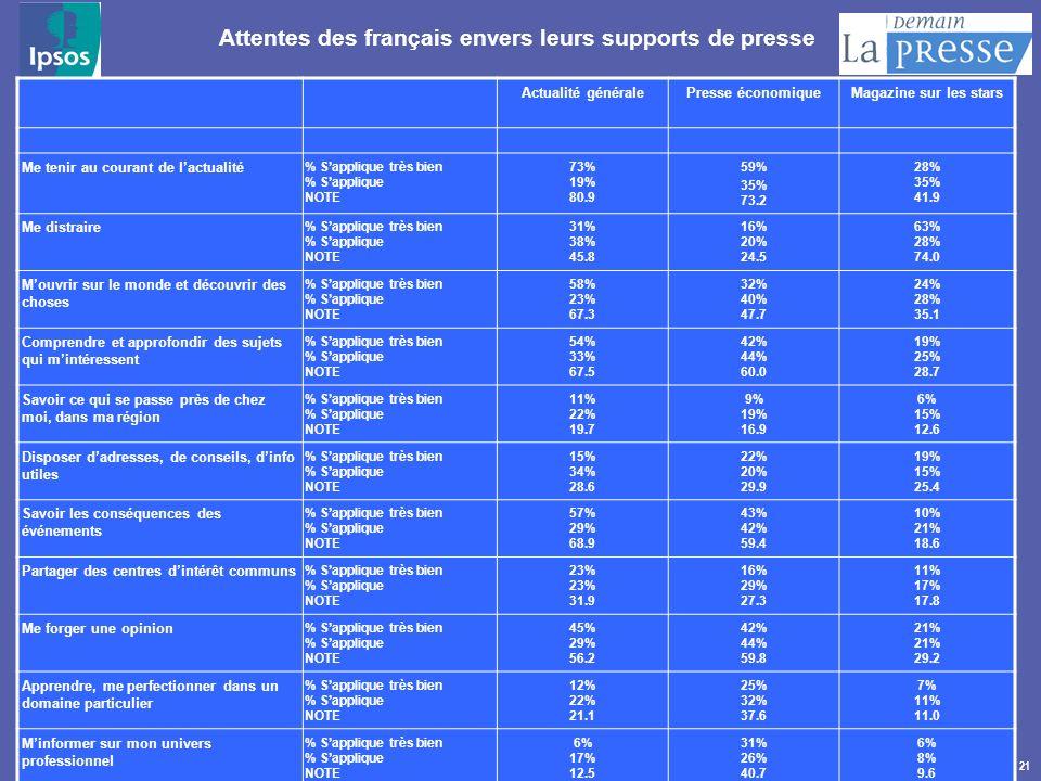 Attentes des français envers leurs supports de presse