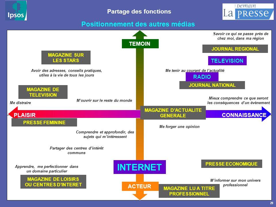 INTERNET Positionnement des autres médias Partage des fonctions TEMOIN
