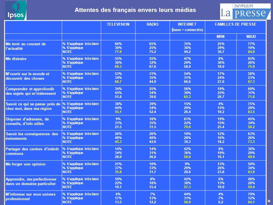 Attentes des français envers leurs médias