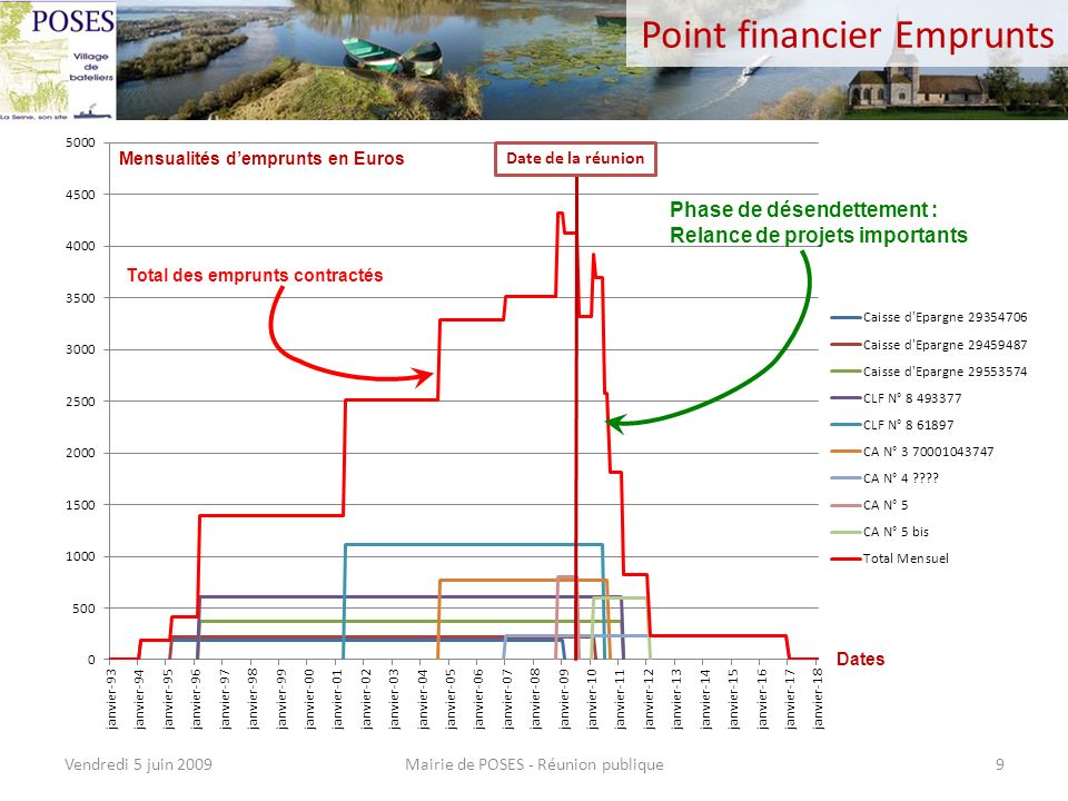 Point financier Emprunts