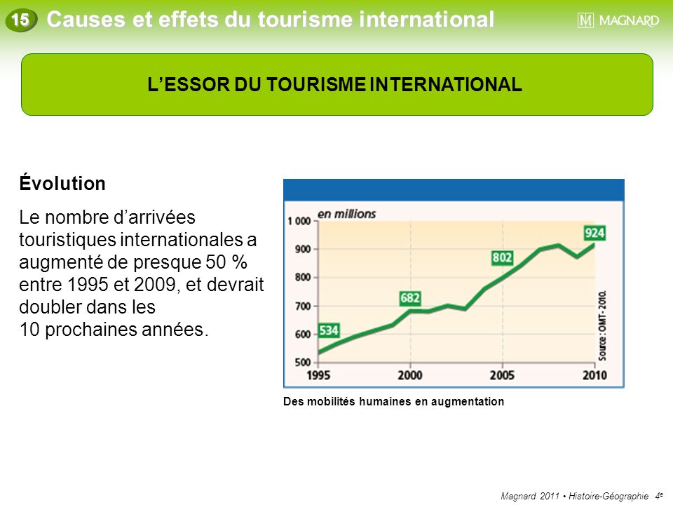 L'ESSOR DU TOURISME INTERNATIONAL