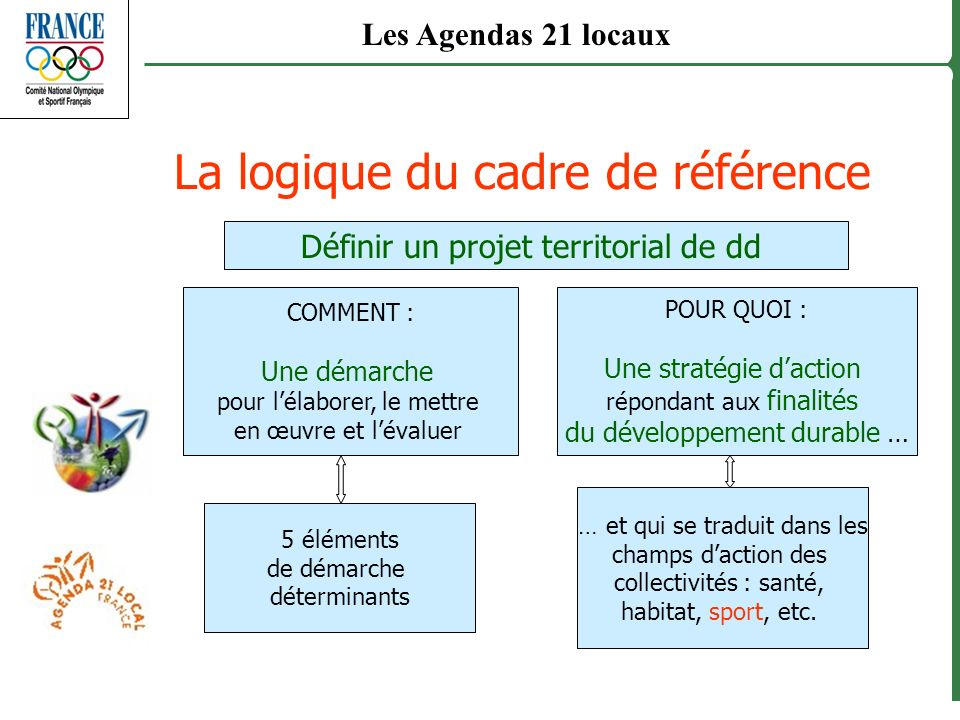 La logique du cadre de référence