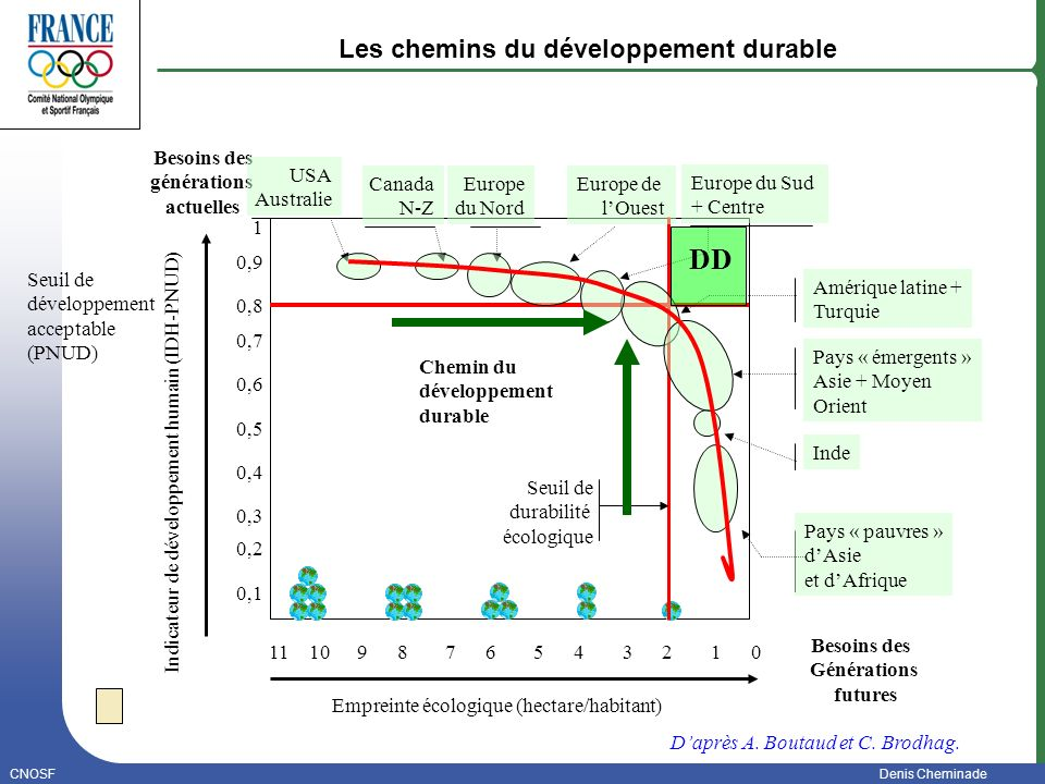 Les chemins du développement durable