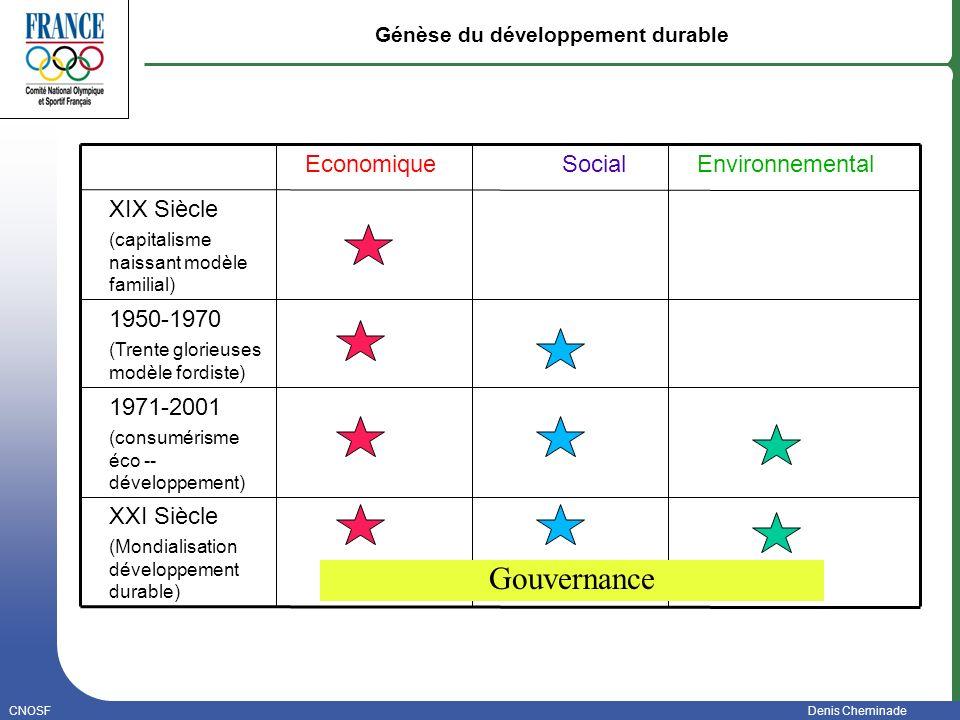 Génèse du développement durable