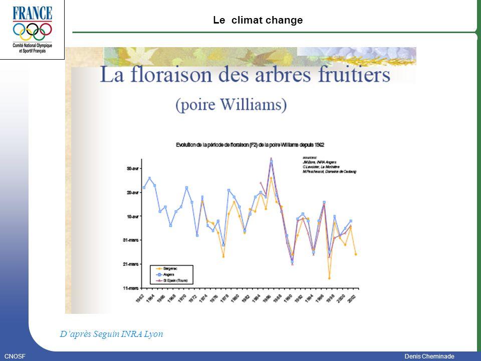 Le climat change D'après Seguin INRA Lyon