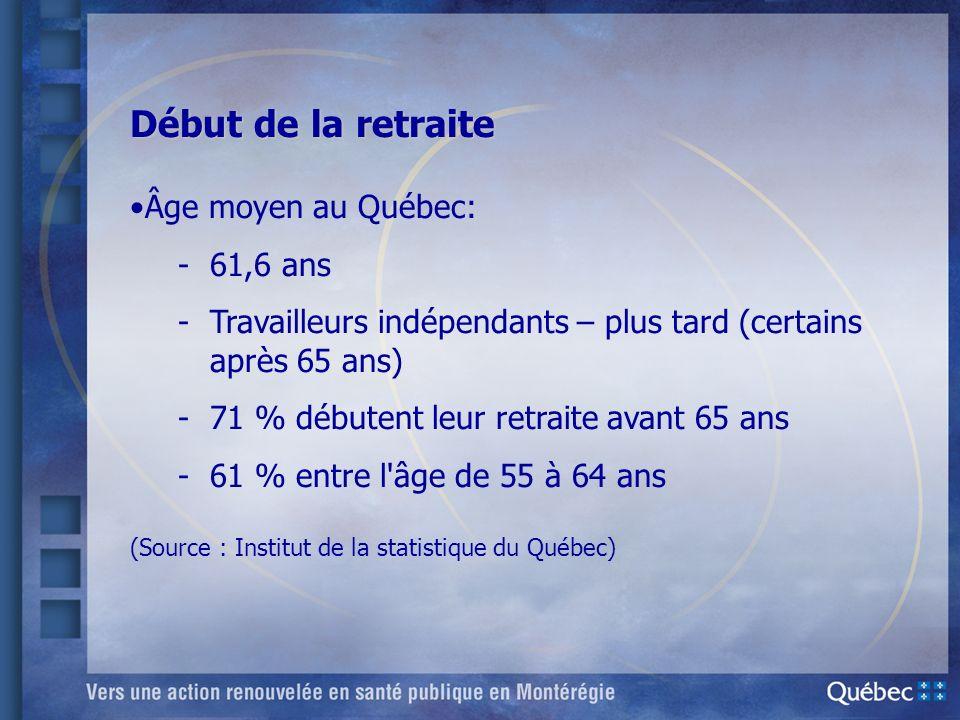 Début de la retraite Âge moyen au Québec: 61,6 ans