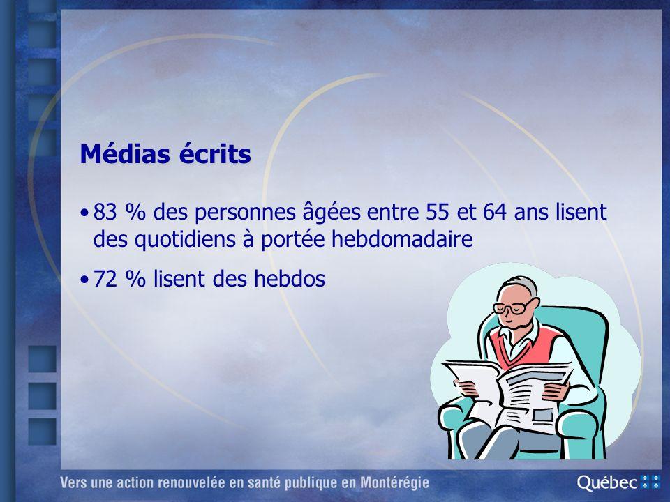 Médias écrits 83 % des personnes âgées entre 55 et 64 ans lisent des quotidiens à portée hebdomadaire.