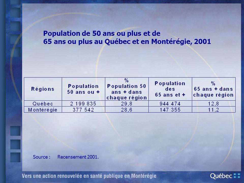 Population de 50 ans ou plus et de 65 ans ou plus au Québec et en Montérégie, 2001