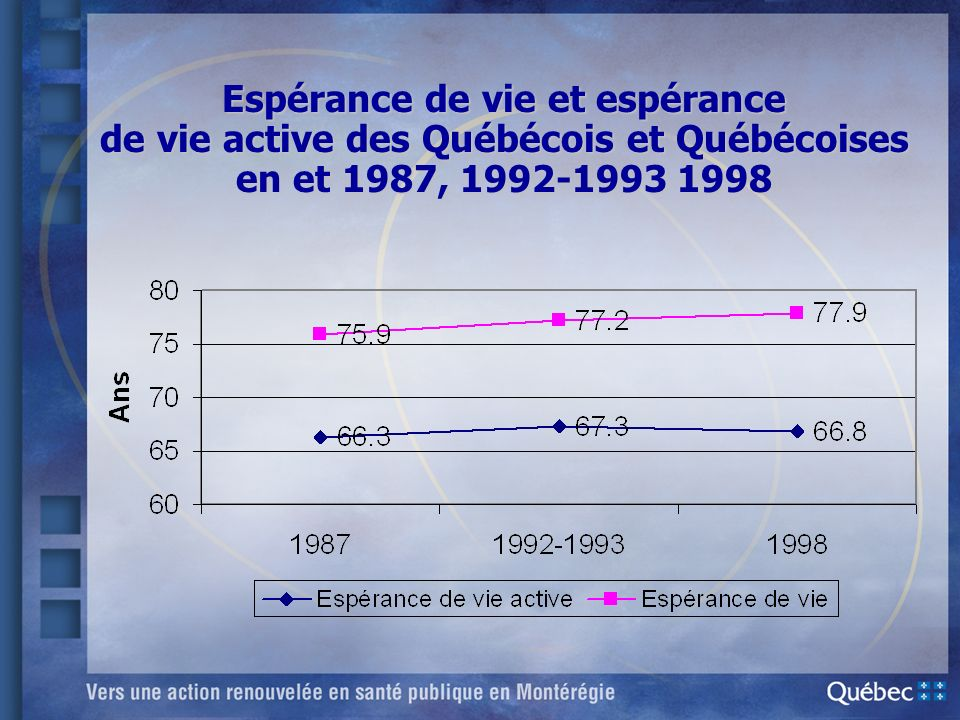 Espérance de vie et espérance de vie active des Québécois et Québécoises en et 1987, 1992-1993 1998