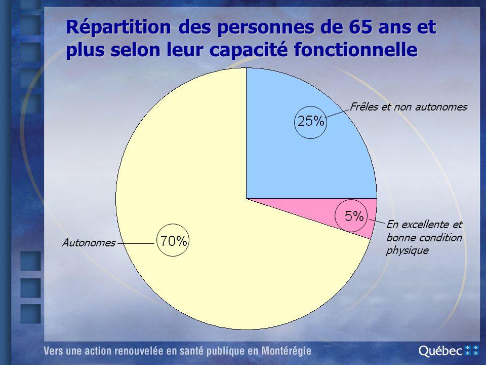 Répartition des personnes de 65 ans et plus selon leur capacité fonctionnelle