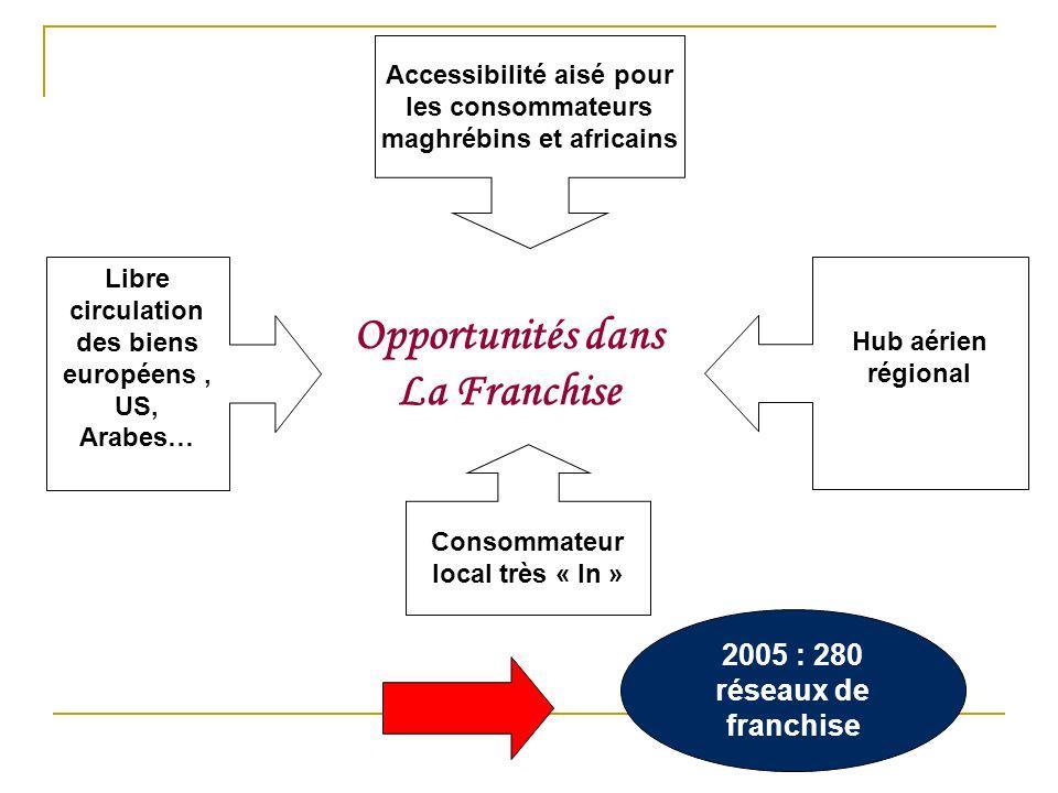 Opportunités dans La Franchise