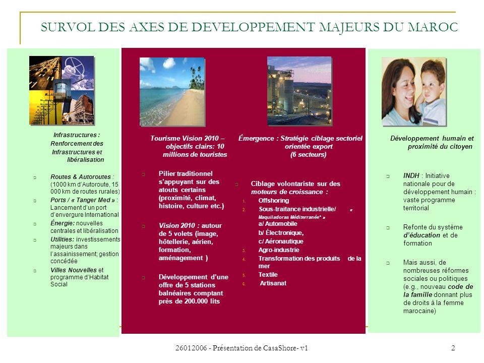 SURVOL DES AXES DE DEVELOPPEMENT MAJEURS DU MAROC