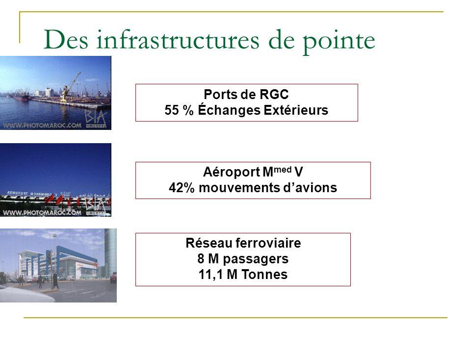 Des infrastructures de pointe