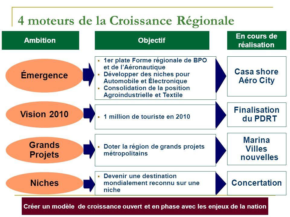 4 moteurs de la Croissance Régionale