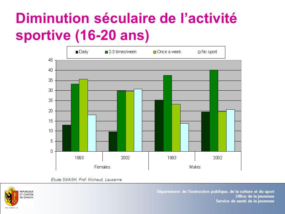 Diminution séculaire de l'activité sportive (16-20 ans)