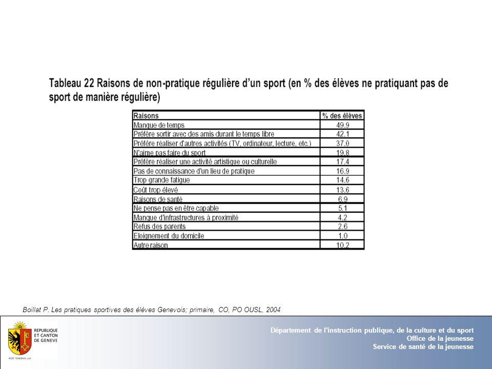 Boillat P. Les pratiques sportives des élèves Genevois; primaire, CO, PO OUSL, 2004