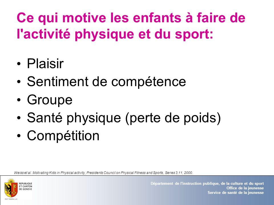Ce qui motive les enfants à faire de l activité physique et du sport: