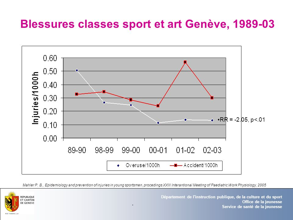 Blessures classes sport et art Genève, 1989-03
