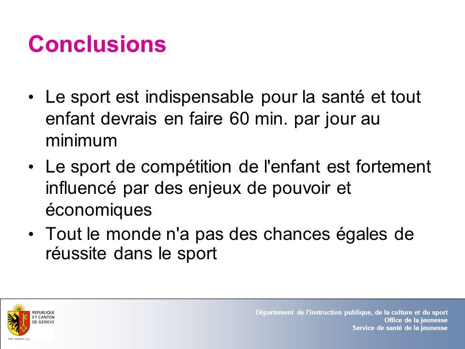 Conclusions Le sport est indispensable pour la santé et tout enfant devrais en faire 60 min. par jour au minimum.
