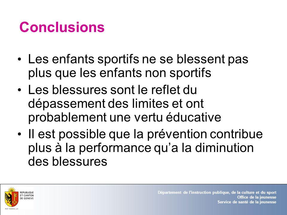 ConclusionsLes enfants sportifs ne se blessent pas plus que les enfants non sportifs.