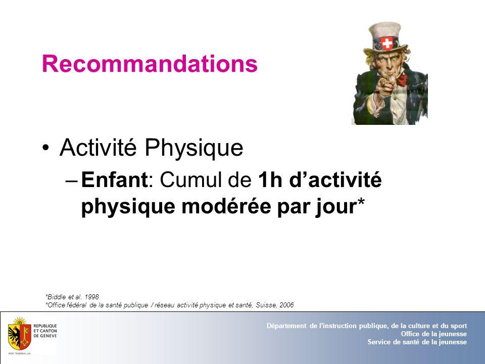 Recommandations Activité Physique