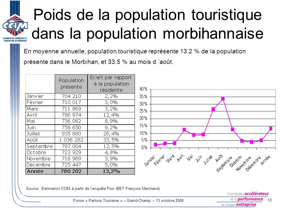 Poids de la population touristique dans la population morbihannaise