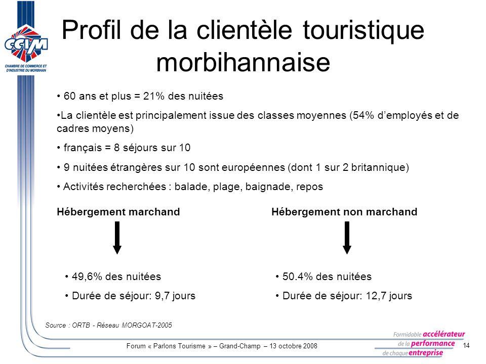 Profil de la clientèle touristique morbihannaise