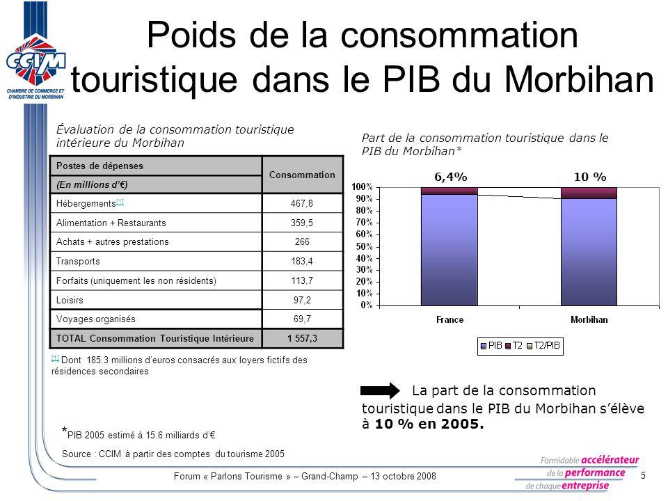Poids de la consommation touristique dans le PIB du Morbihan