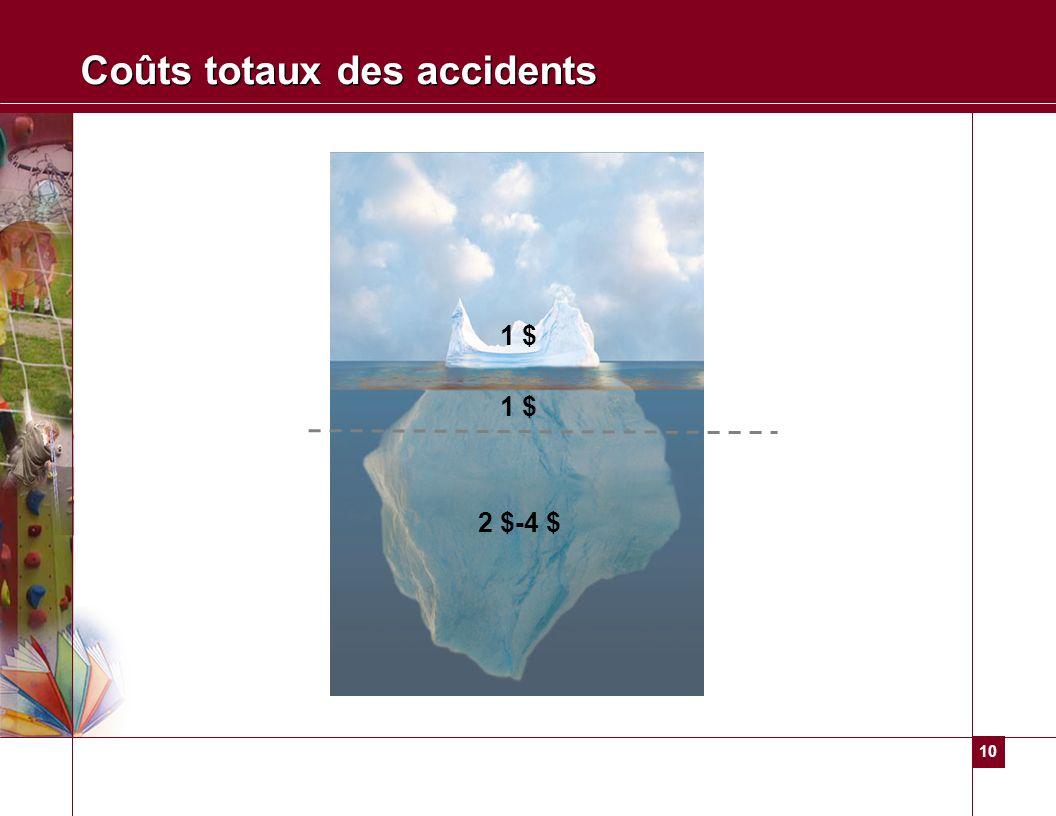 Coûts totaux des accidents