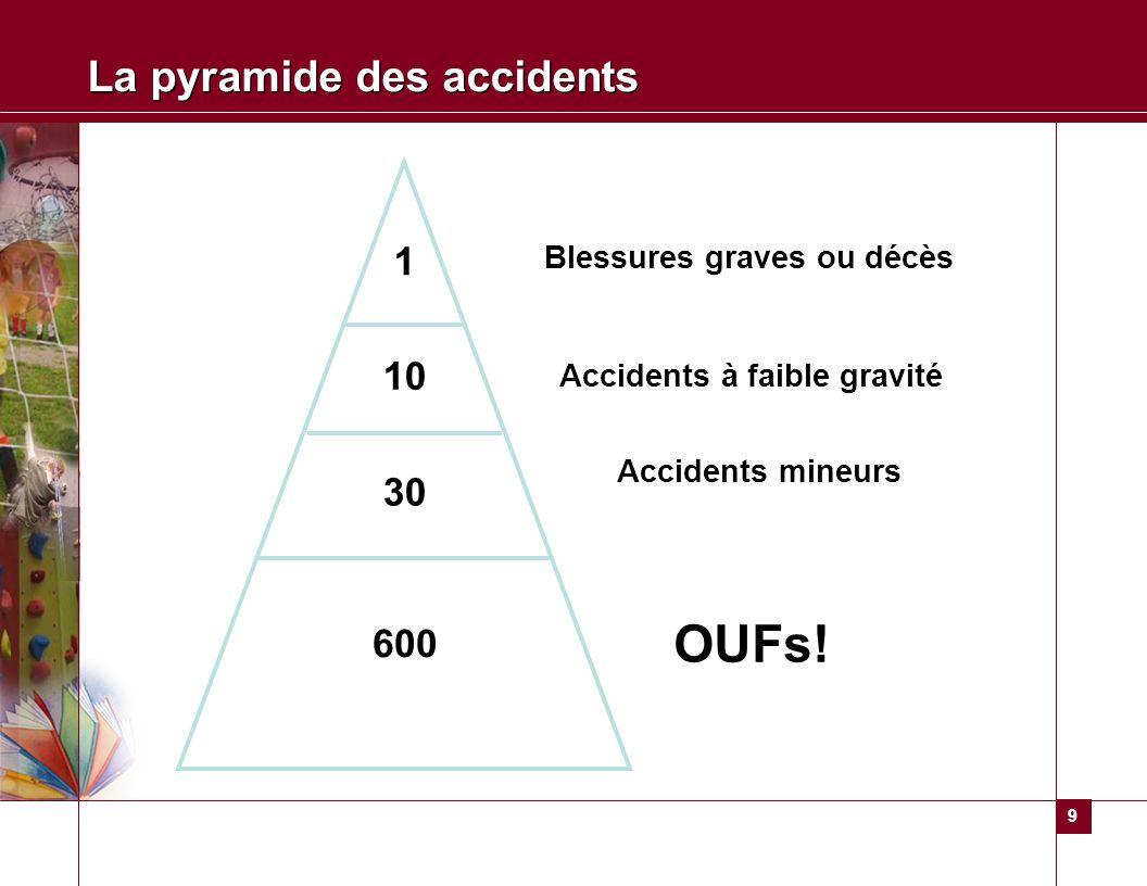 La pyramide des accidents