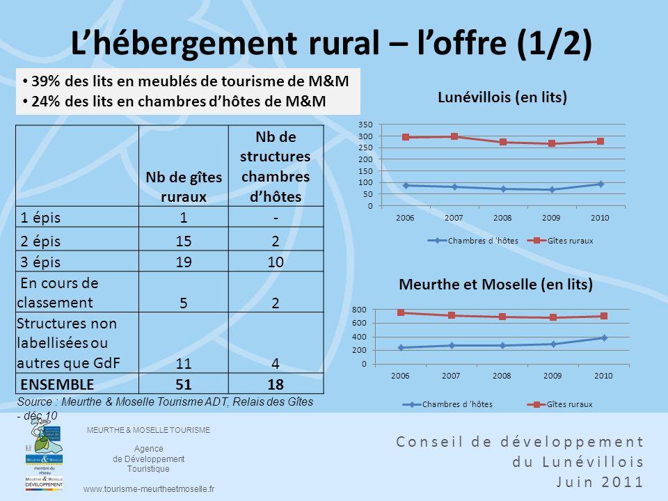 L'hébergement rural – l'offre (1/2)