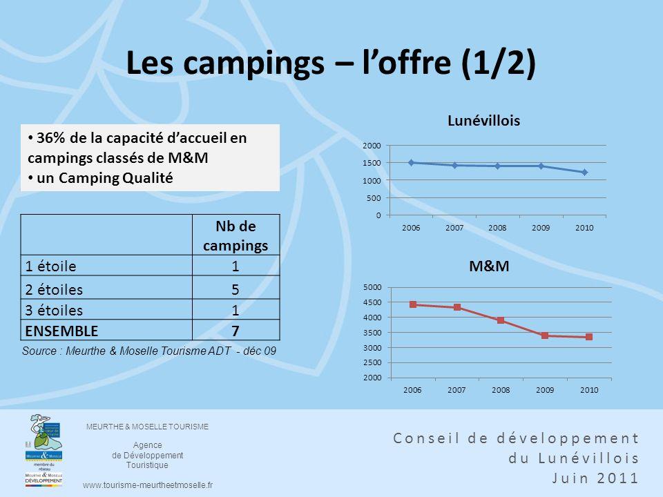 Les campings – l'offre (1/2)