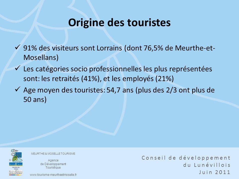 Origine des touristes91% des visiteurs sont Lorrains (dont 76,5% de Meurthe-et-Mosellans)