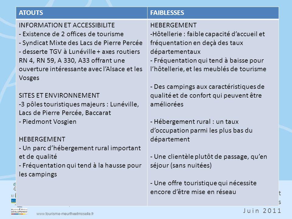 ATOUTS FAIBLESSES. INFORMATION ET ACCESSIBILITE. Existence de 2 offices de tourisme. Syndicat Mixte des Lacs de Pierre Percée.
