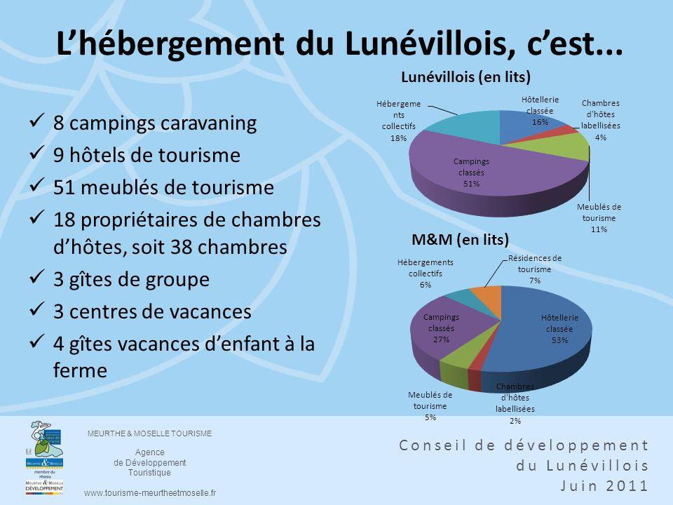 L'hébergement du Lunévillois, c'est...