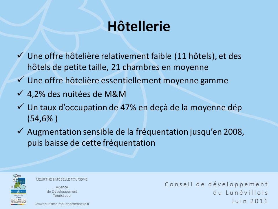 Hôtellerie Une offre hôtelière relativement faible (11 hôtels), et des hôtels de petite taille, 21 chambres en moyenne.