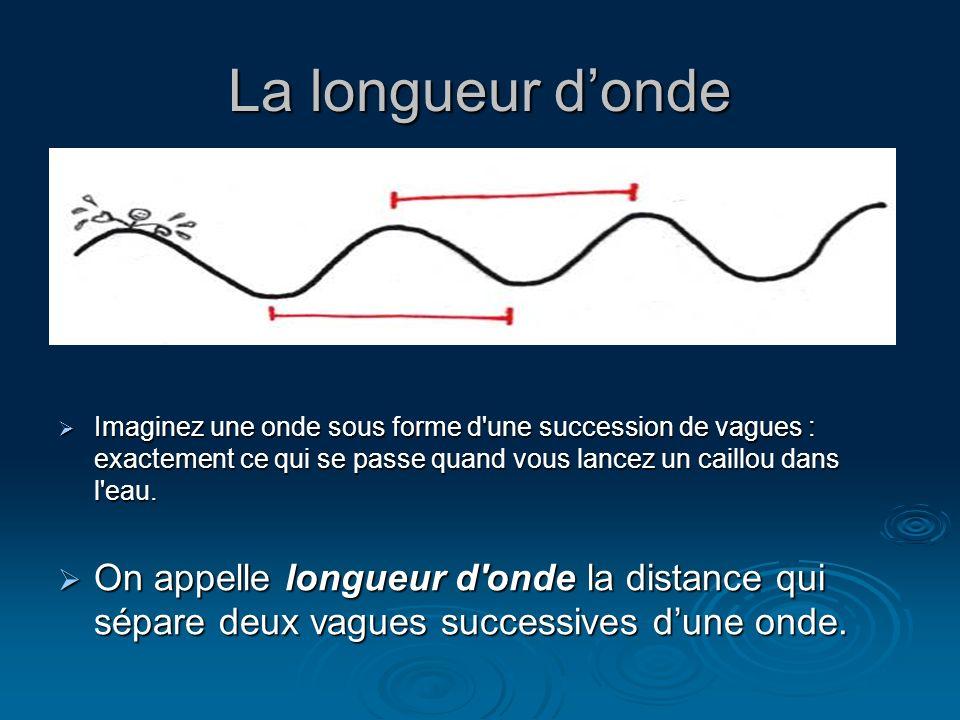 La longueur d'onde Imaginez une onde sous forme d une succession de vagues : exactement ce qui se passe quand vous lancez un caillou dans l eau.