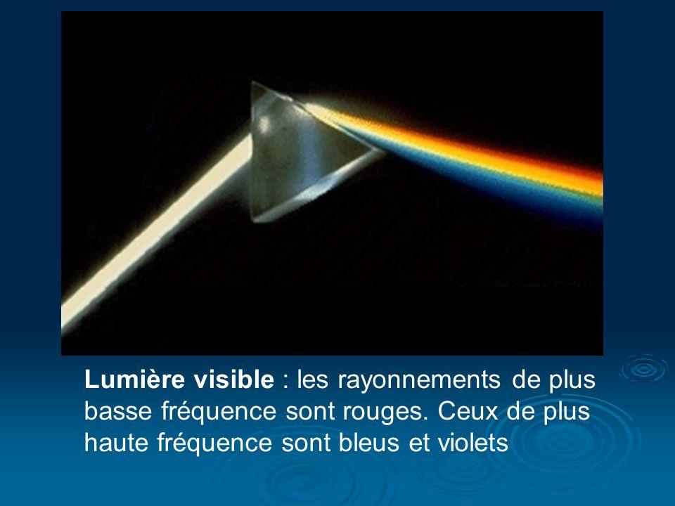 Lumière visible : les rayonnements de plus basse fréquence sont rouges