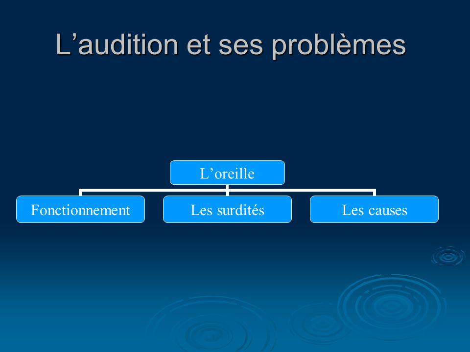 L'audition et ses problèmes