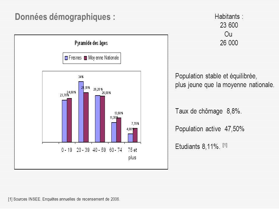 Données démographiques :