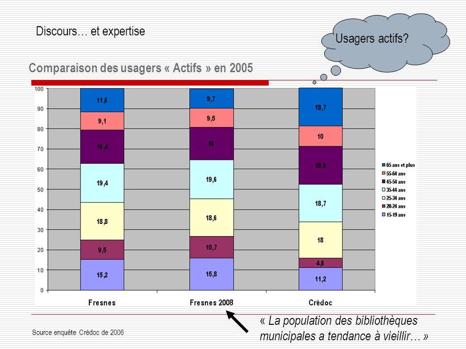 Comparaison des usagers « Actifs » en 2005