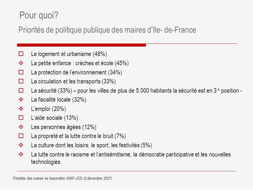 Priorités de politique publique des maires d'Ile- de-France