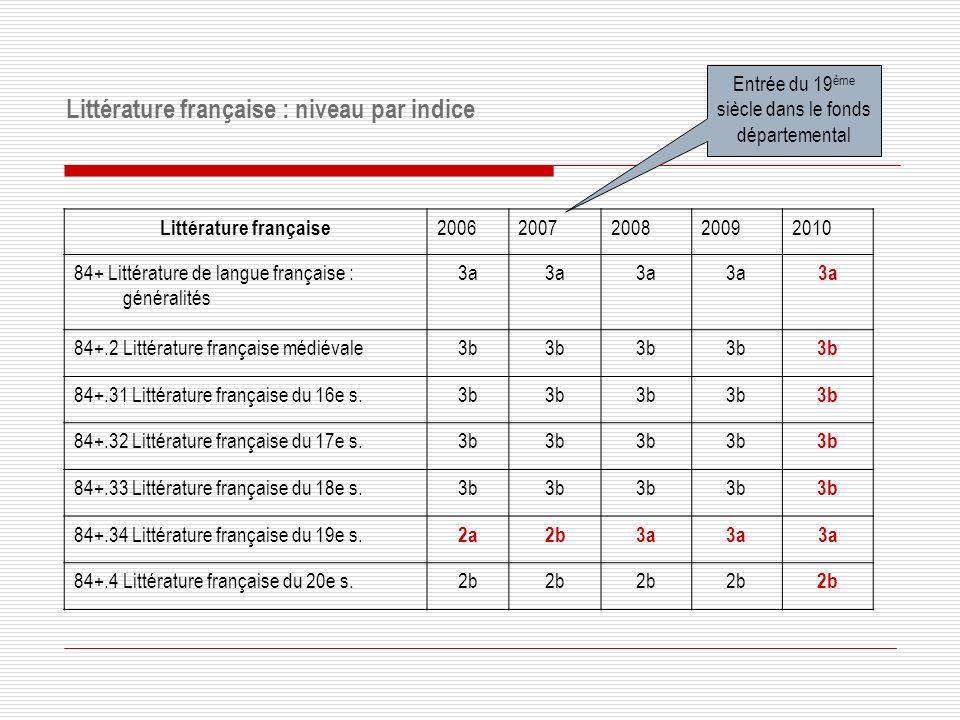 Littérature française : niveau par indice
