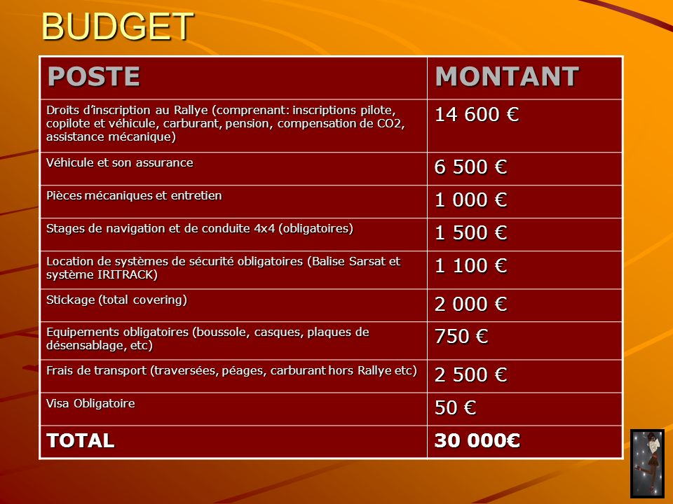 BUDGET POSTE MONTANT 14 600 € 6 500 € 1 000 € 1 500 € 1 100 € 2 000 €