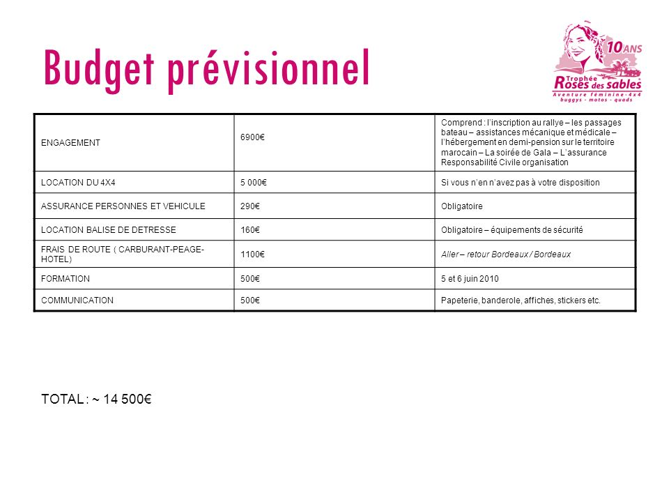 Budget prévisionnel TOTAL : ~ 14 500€ ENGAGEMENT 6900€