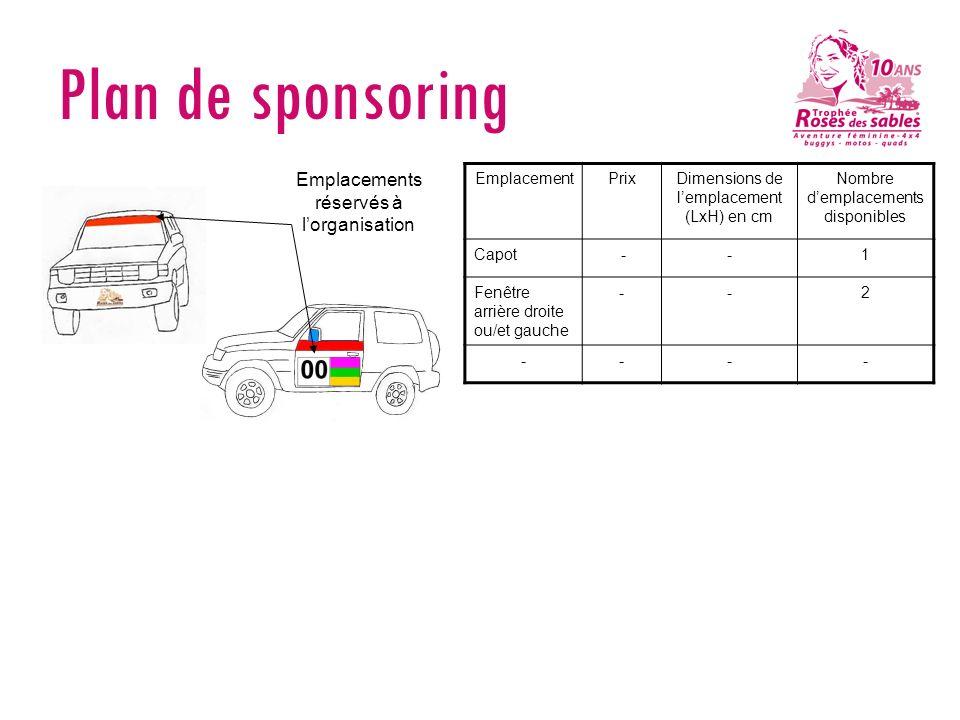Plan de sponsoring Emplacements réservés à l'organisation