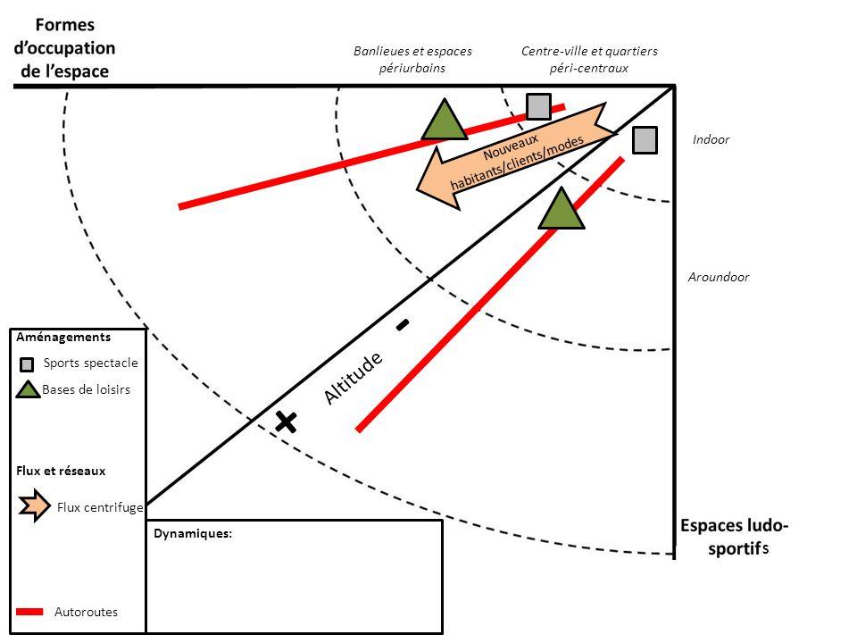 + Altitude - Banlieues et espaces périurbains