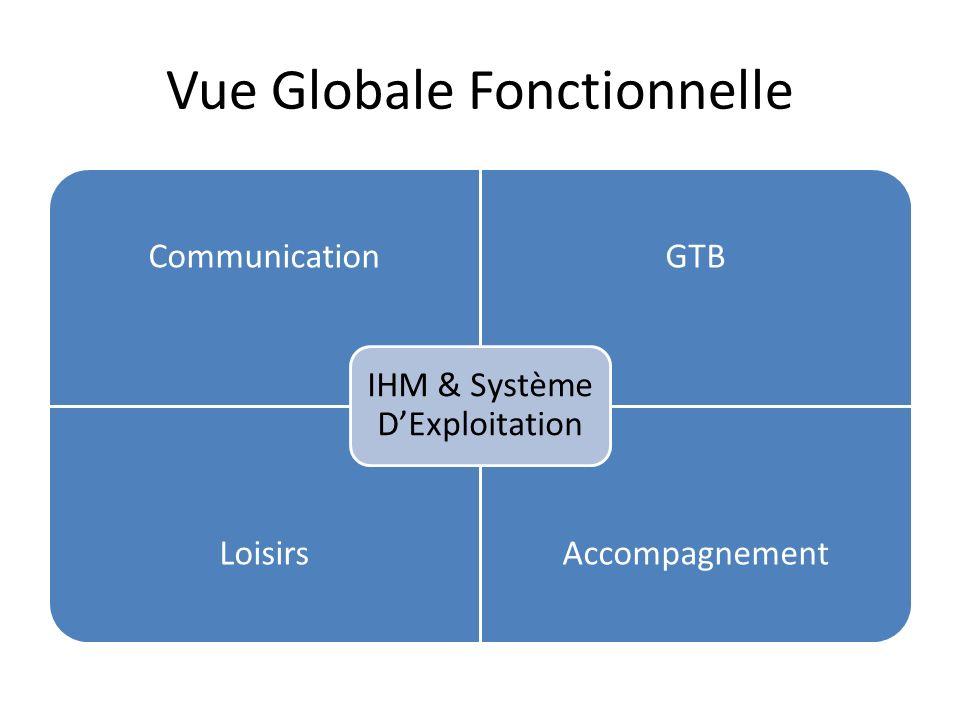 Vue Globale Fonctionnelle